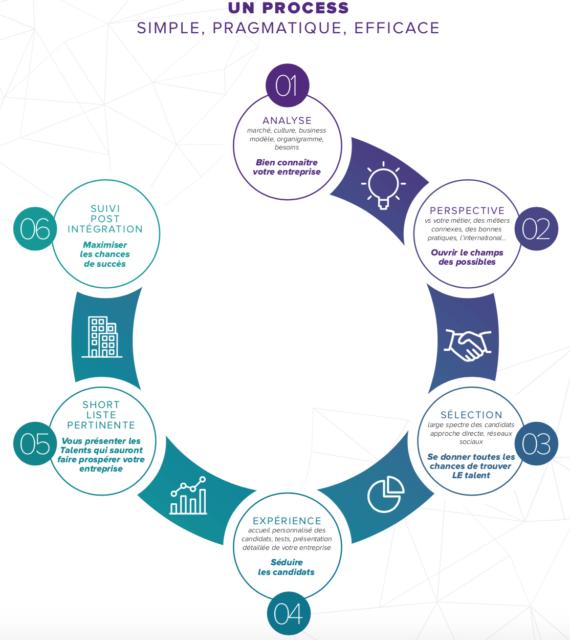 graphique processus de recrutement